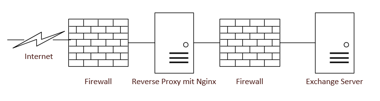 nginx-rp-outlook-anywhere-autodiscover