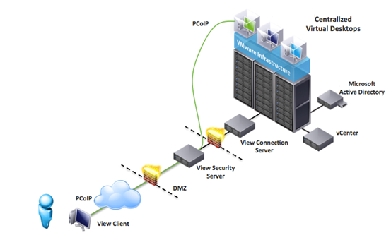 vmware-view-security-server-design